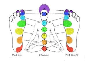 Réflexologie et chakras